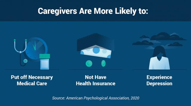Caregiver self-care facts