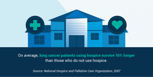 Research associated with hospice care and quality of life in cancer patients