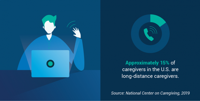 Percentage of long-distance caregivers in the United States
