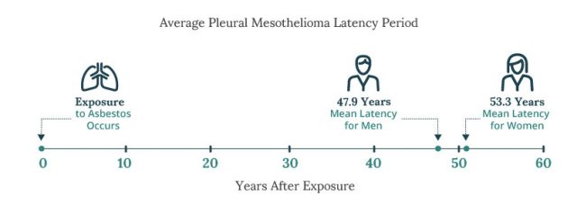 Average mesothelioma latency period