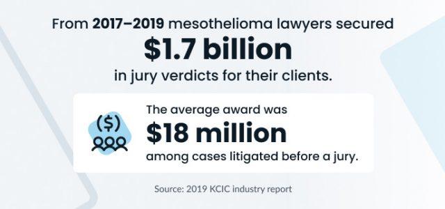 Mesothelioma lawyers average verdicts and awards